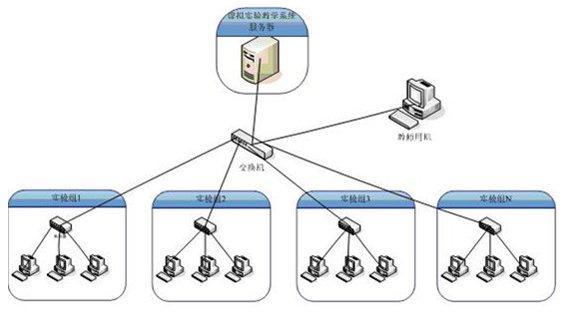 信号处理类虚拟实验系统的设计与实现的开题报告怎么写图片