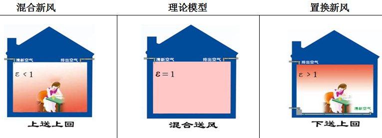 显然,同样新风量情况下,置换新风室内空气质量要高于混合新风。两者之间的效率差会达到3-6倍。置换新风 送风口在房间下部,即可以是地板送风,也可以是侧面送风。由于出风速度比较低(<0.5m/s),因此不会把灰尘吹起来满天飞。因此在条件允许的情况下应尽量选择地送风方式新风。 针对别墅置换新风系统优点    针对高端别墅房间较大,层高较高,以及较高舒适度要求的情况下,我公司特意为高端别墅设计一套置换式中央新风系统。    (1)每个房间采用下送风(地面送风),上回风(顶棚回风)的方式,使得新风系统最大限