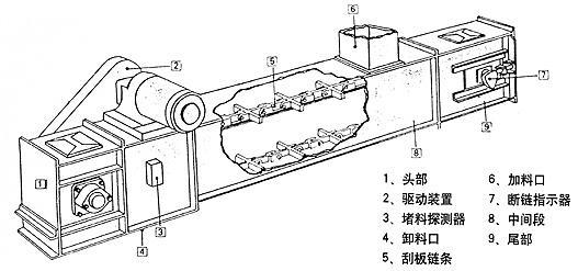 埋刮板输送机的基本结构