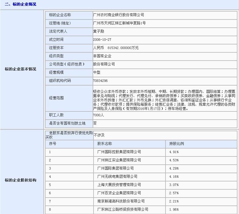 广州农村商业银行股份有限公司5000万股股份