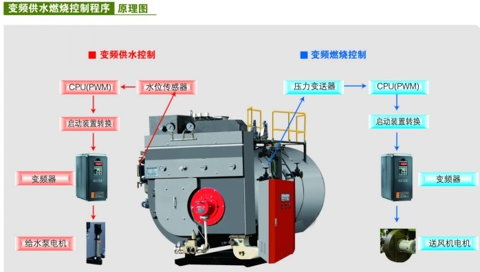 燃气(油)冷凝余热回收锅炉,是传热学、物理学、燃烧学、材料学等科学的结晶。它以绝对的经济性傲视传统锅炉。该锅炉的推广,是一场思维的闪耀与观念的变草,同时,必将推动热工领域的发展。 什么是变频式燃气(油)冷凝余热回收蒸汽锅炉 利用高效的冷凝换热器和空气预热器来吸收锅炉尾部排烟中的显热和水蒸汽凝结所释放的潜热,从而 达到提高锅炉热效率的目的。利用变频器来实现变频连续给水、变频比例调燃烧,这种锅炉称为变频 式冷凝余热回收锅炉。 燃气(油)冷凝余热回收蒸汽锅炉的结构特点 1、结构与普通蒸汽锅炉不同,增设了冷凝换热