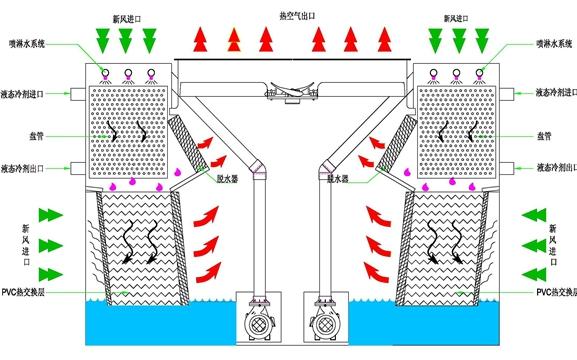产品首页 机械及行业设备 燃气设备 ybf型闭式冷却塔    设备结构图