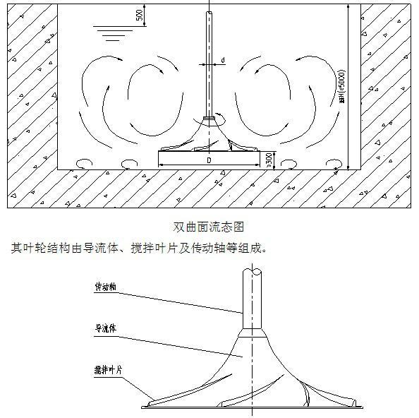 产品首页 gsj,qsj双曲面搅拌机        结构简介