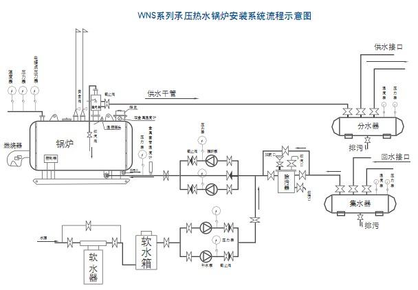 【燃油燃气承压热水锅炉】厂家