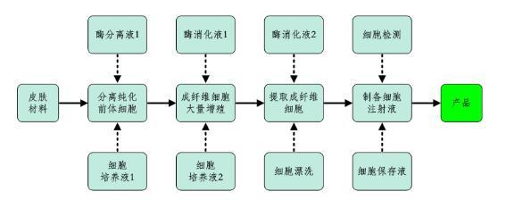 技术实施主要有三大步骤