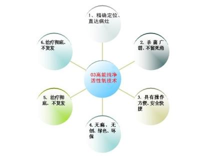 高氧液体治疗仪使用方法