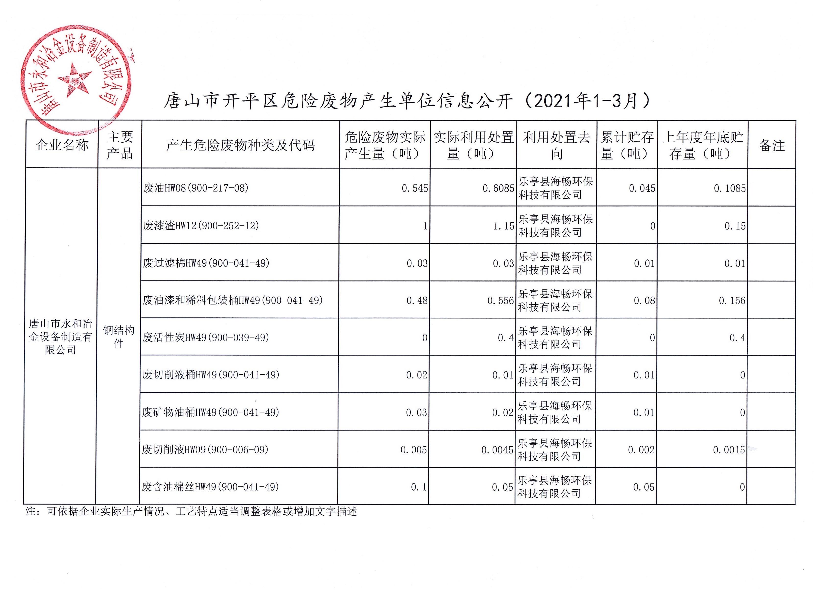 唐山市永和冶金设备制造有限公司危险废物产生信息公示