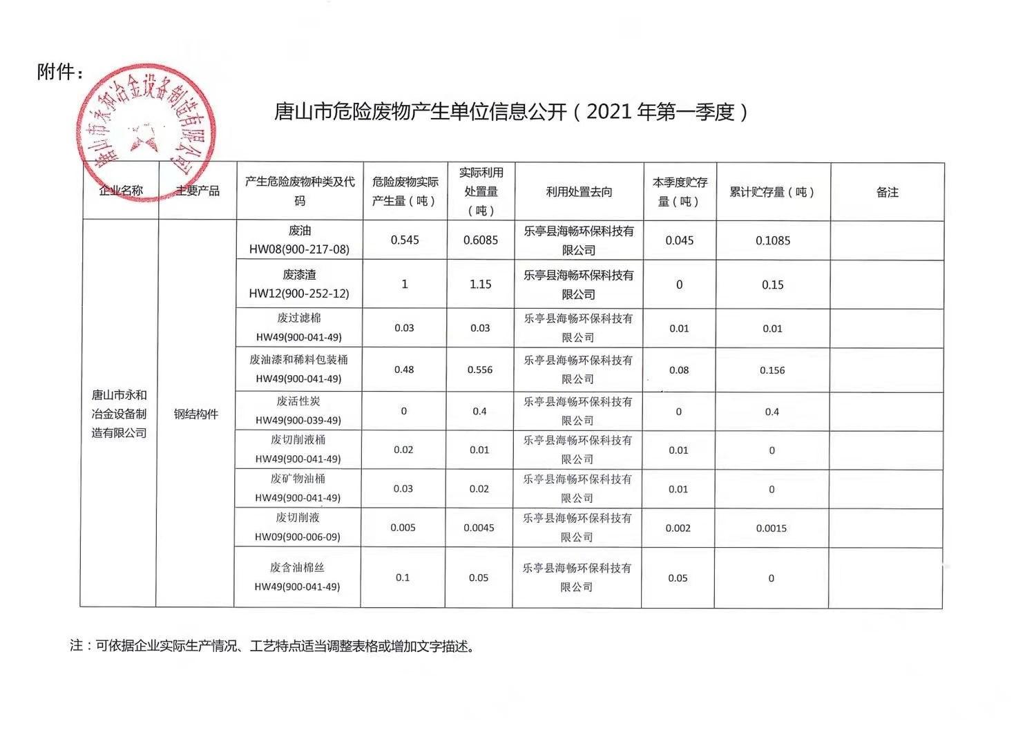 唐山市危险废物产生单位信息公开(第一季度)