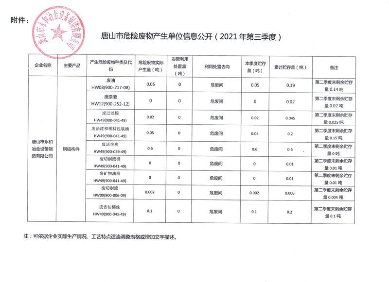 永和冶金唐山市危险废物产生单位信息公开(2021年第三季度)