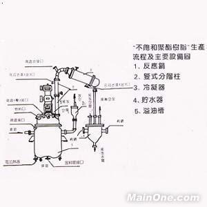 不饱和聚酯树脂生产流程及主要设备图