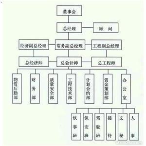 【公司机构框架图】厂家