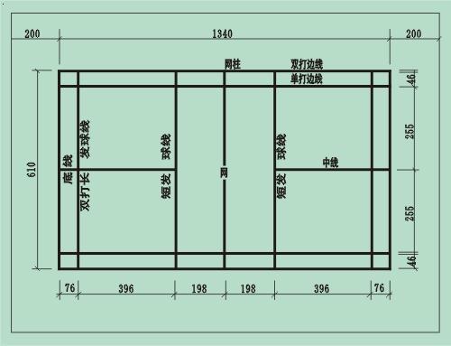 羽毛球场标准线和尺寸