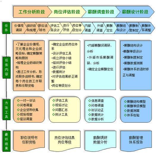 【薪酬管理体系设计】