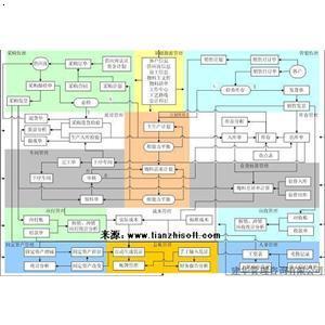 企业信息化战略规划|建华管理咨询有限公司