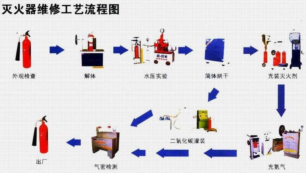 灭火 器 维修流程图