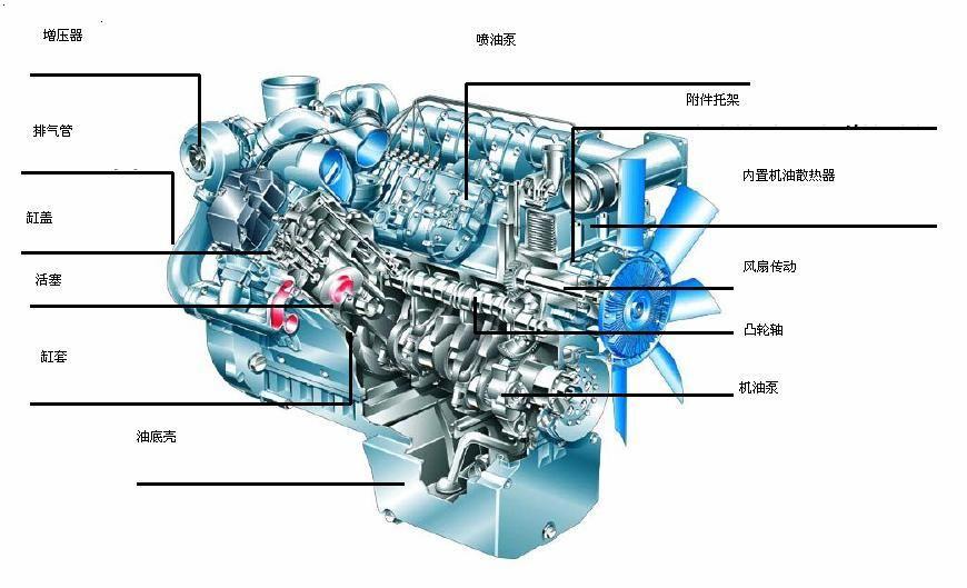 柴油机的结构及主要部件