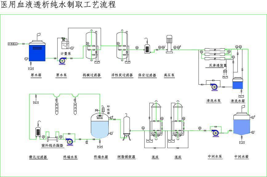 一.超滤设备工作原理:    超滤是一种以筛分为分离原理,以压力为推动力的膜分离过程,过滤精度在0.005-0.01m范围内, 可有效去除水中的微粒、胶体、细菌、热源及高分子有机物质,得到超纯水。可广泛应用于物质的分离、浓缩、提纯。超滤过程无相转化,常温下操作,对热敏性物质的分离尤为适宜,并具有良好的耐温、耐酸碱和耐氧化性能,能在60 以下,pH为2-11的条件下长期连续使用。    二.超滤膜的分类:    超滤膜按结构型式分为板框式(板式)、中空纤维式、纳米膜表超滤膜、管式、卷式等多种结构。其中,