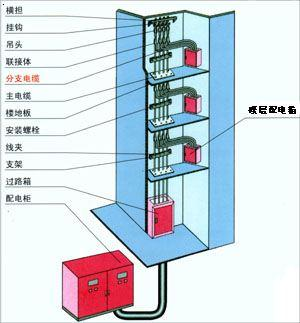预制分支电缆安装图》》低压电缆分支箱》》预分支