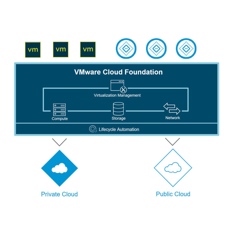 混合云平台VMware Cloud Foundat